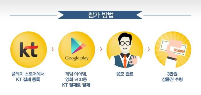 구글플레이, kt결제, 추석, 이벤트, 페이백, 상품권, 방법