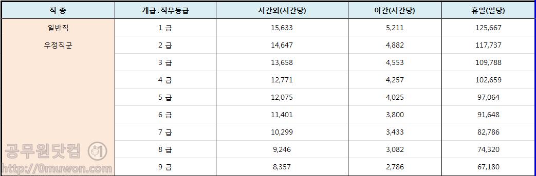 2018년 우정직군 공무원 시간외, 야간, 휴일근무수당