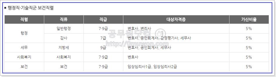 서울시 공무원 행정직, 기술직군 보건직렬 자격증 가산특전