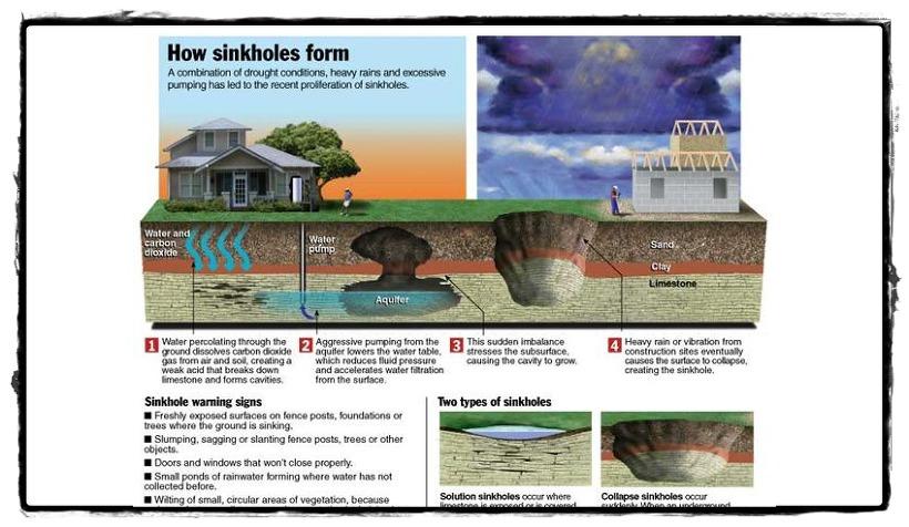 사진: 싱크홀 단면을 설명하는 외국 사이트의 설명도.