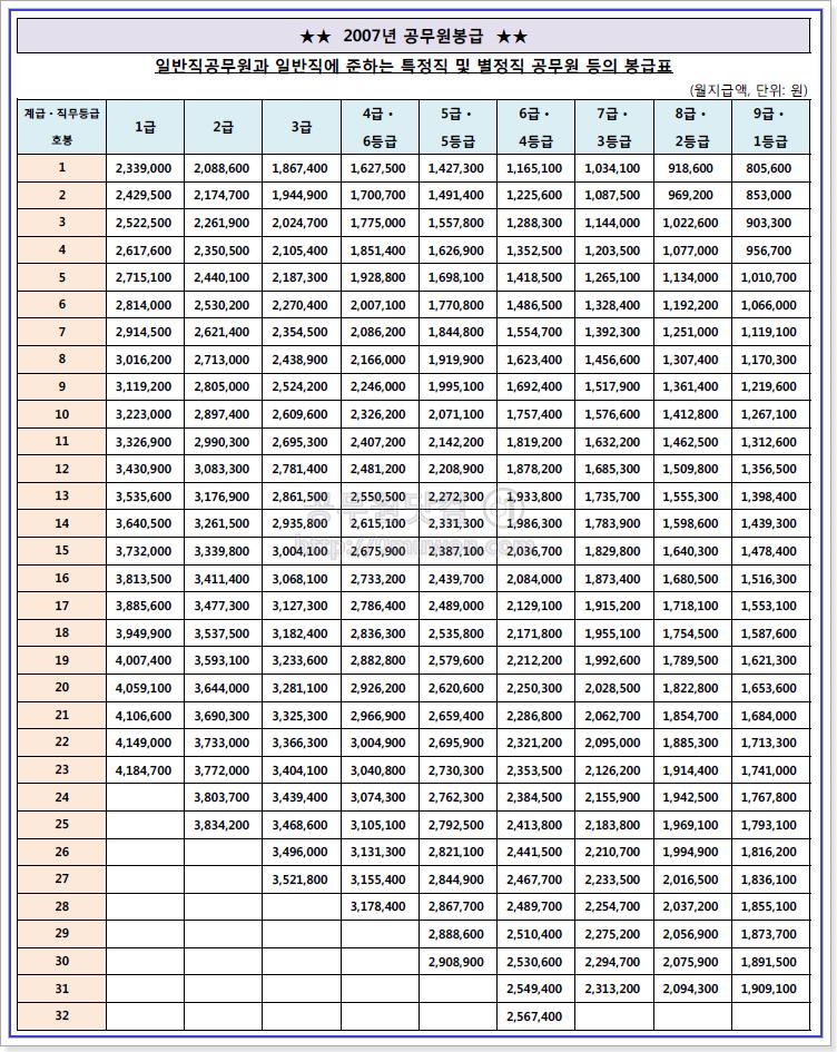 2007 공무원 봉급표