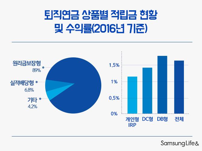 퇴직연금 상품별 적립급 현황 그래프