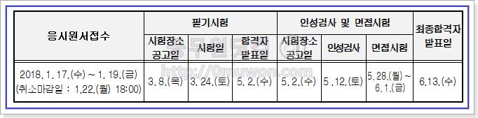 2018년도 서울시 공무원 시험일정