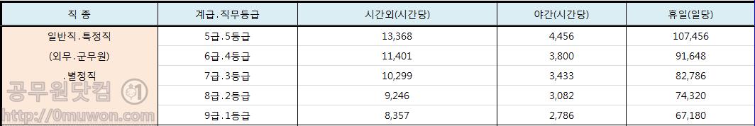 2018 일반직공무원 시간외수당, 야근근무수당, 휴일근무수당