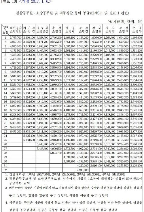 2017 소방공무원 봉급표
