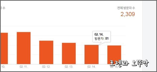 티스토리 신생 블로그 방문자수 그래프