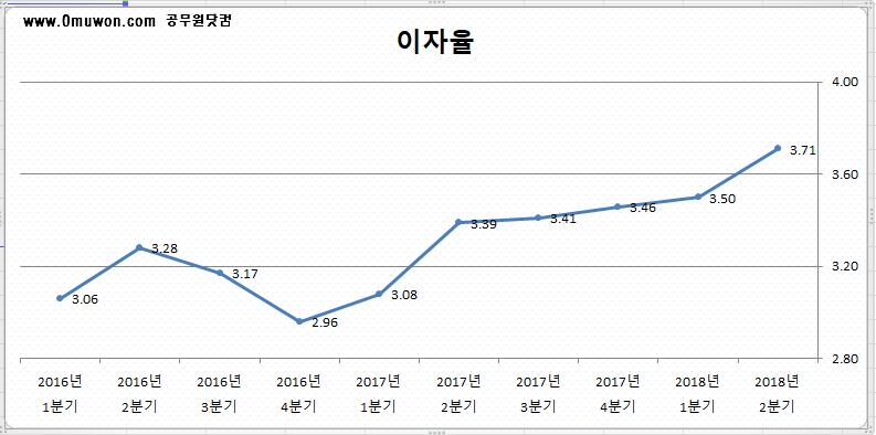 공무원연금대출 이자율