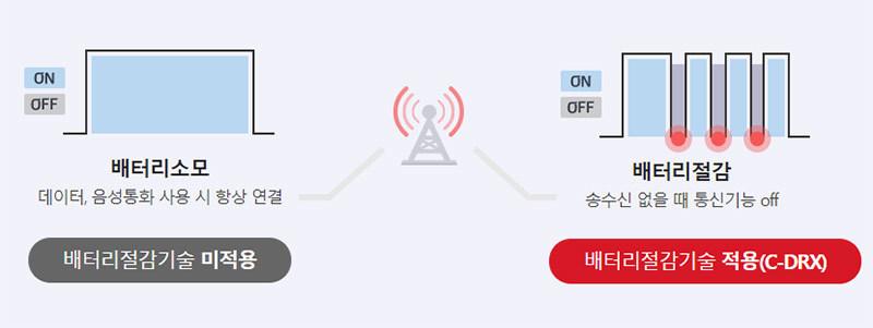 KT, 음성통화에도 배터리 절감 기술 적용