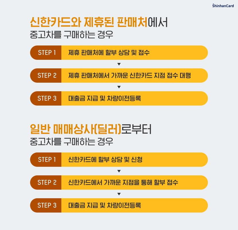 신한카드제휴