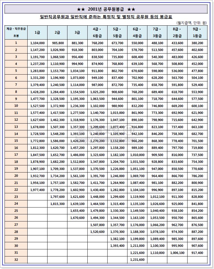 2001 공무원 봉급표