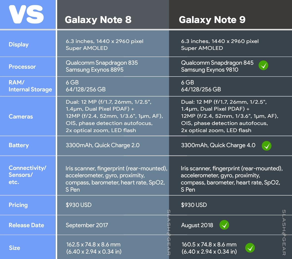 갤럭시노트9, 갤럭시노트9 성능, 갤럭시노트9 디자인, 갤럭시노트9 스펙, it, 리뷰, 스마트폰, 삼성 갤럭시노트9