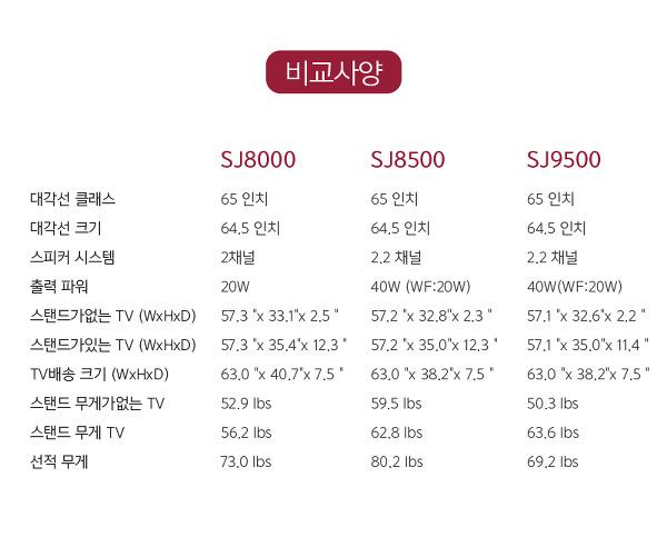 LG TV 직구, LG TV 65인치 UHD 65SJ9500 최저가 구매! 역시 TV는 해외 직구!