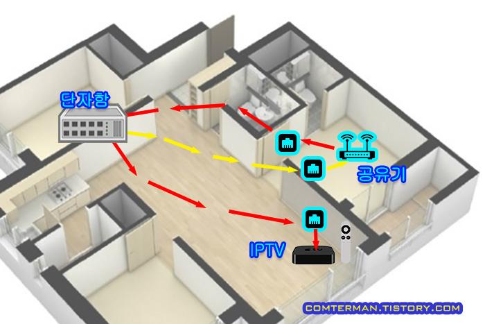 아파트 옥내 인터넷 선 연결