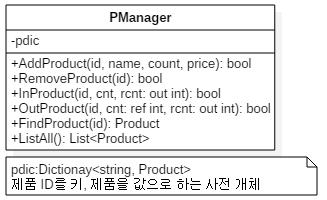 [그림 6] 상품 관리자 클래스 다이어그램