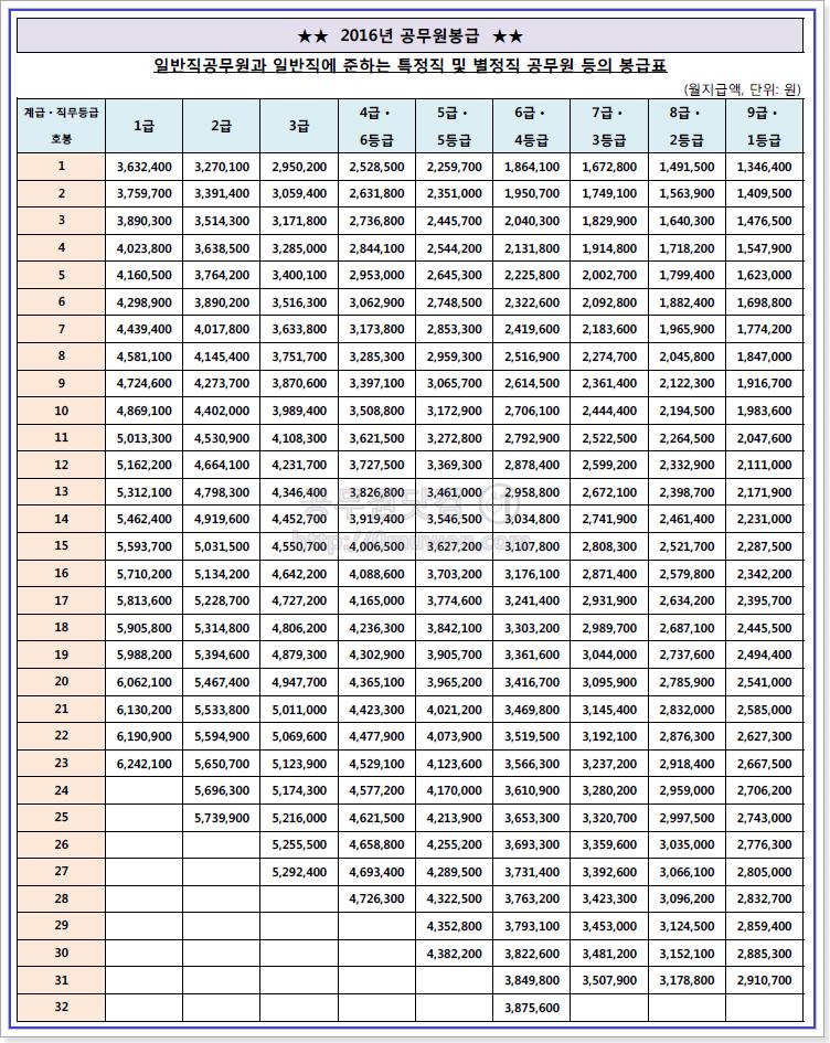2016 공무원 봉급표