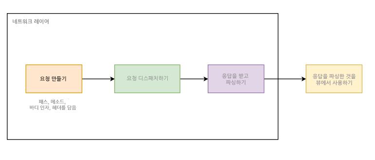 네트워크 호출에 포함된 단계