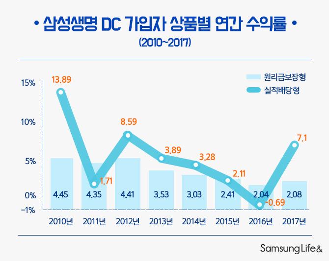 DC 가입자 상품별 연간 수익률 그래프