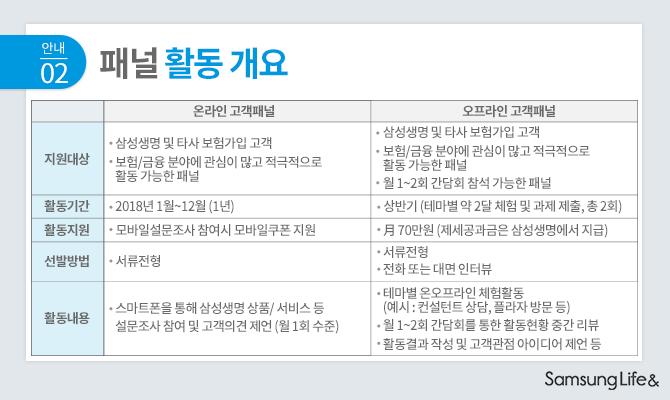 삼성생명 패널 활동 개요