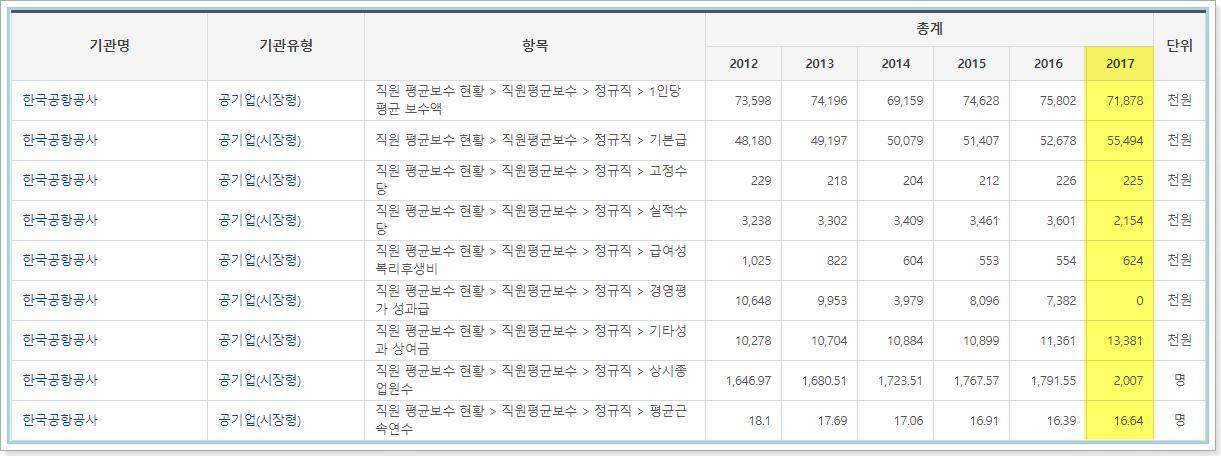 한국공항공사 정규직 평균보수현황