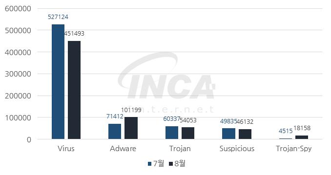 [그림] 2017년 8월 악성코드 진단 수 전월 비교